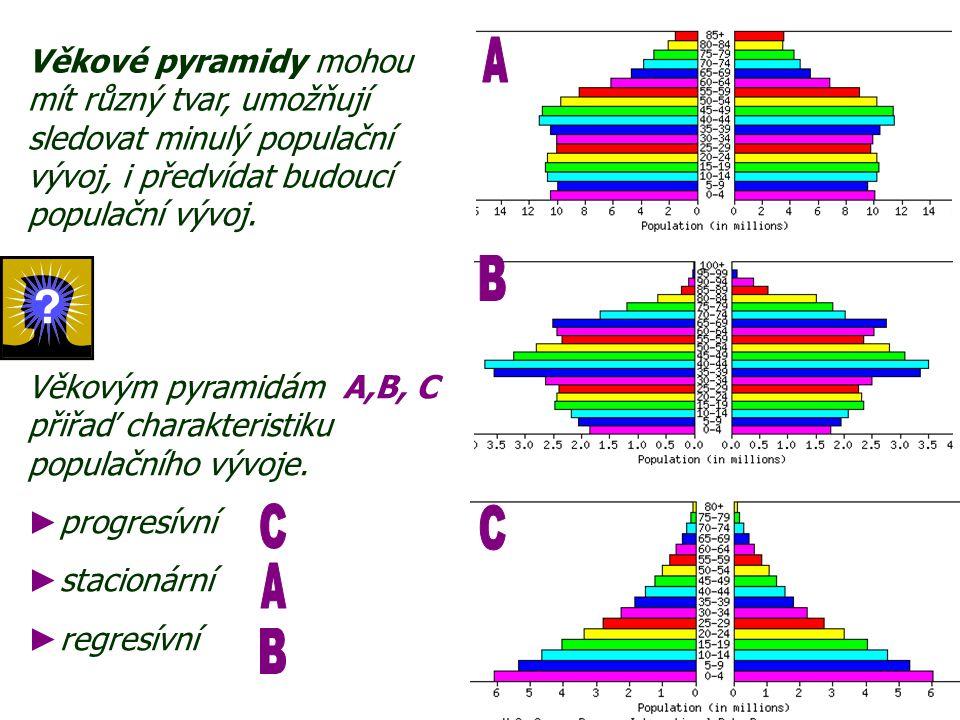 Věkové pyramidy mohou mít různý tvar, umožňují sledovat minulý populační vývoj, i předvídat budoucí populační vývoj. Věkovým pyramidám A,B, C přiřaď c