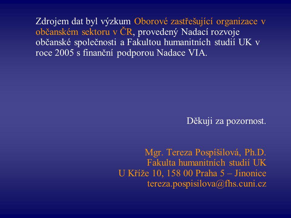 Zdrojem dat byl výzkum Oborové zastřešující organizace v občanském sektoru v ČR, provedený Nadací rozvoje občanské společnosti a Fakultou humanitních