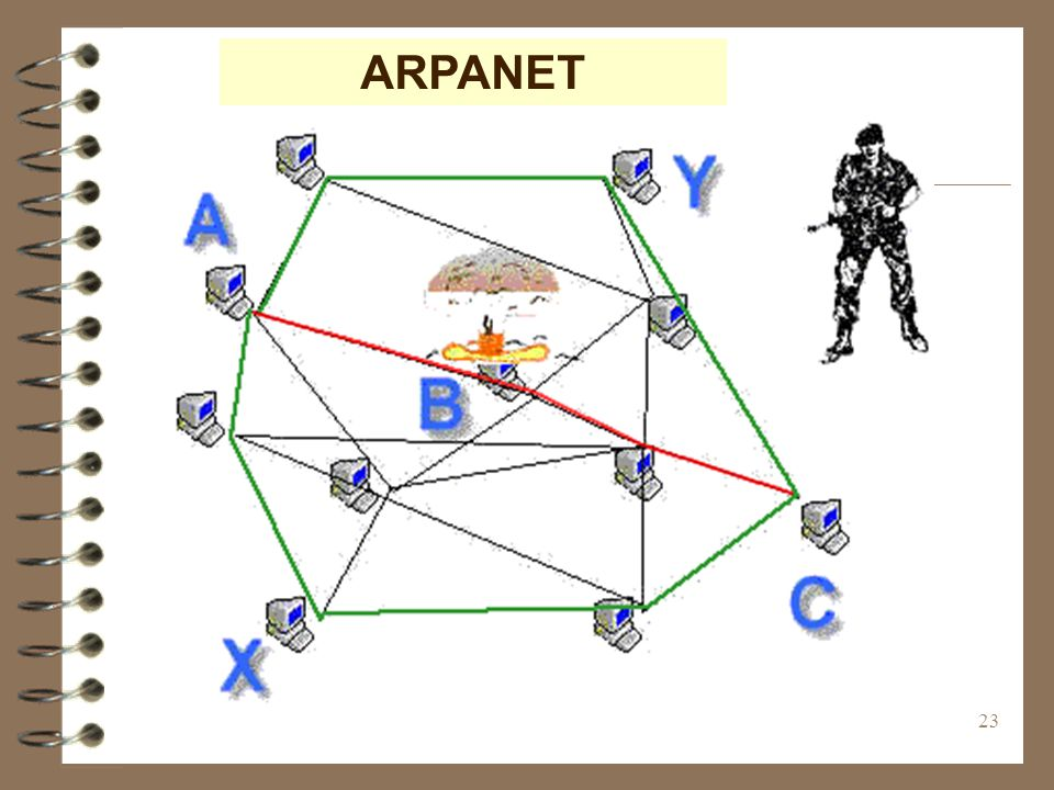 23 ARPANET