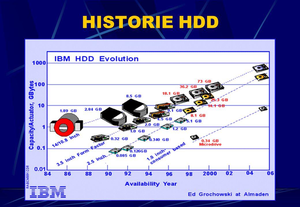 Rok 2007 Hitachi Deskstar 8 ms příst.doba 7200 otáček / min. 1000 GB 4.800 Kč HISTORIE HDD