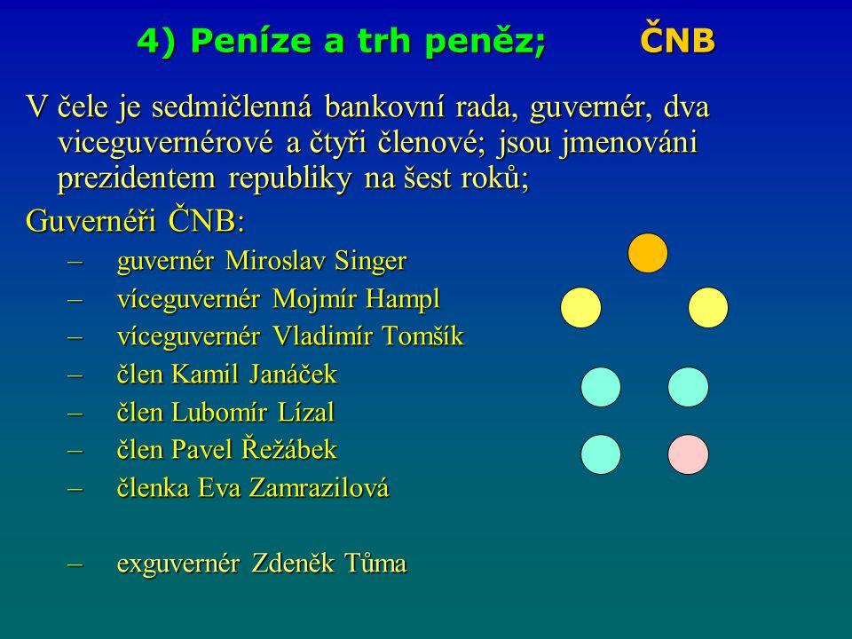 4) Peníze a trh peněz; ČNB V čele je sedmičlenná bankovní rada, guvernér, dva viceguvernérové a čtyři členové; jsou jmenováni prezidentem republiky na