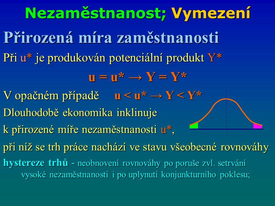 Nezaměstnanost; Vymezení Přirozená míra zaměstnanosti Při u* je produkován potenciální produkt Y* u = u* → Y = Y* V opačném případě u < u* → Y < Y* Dl
