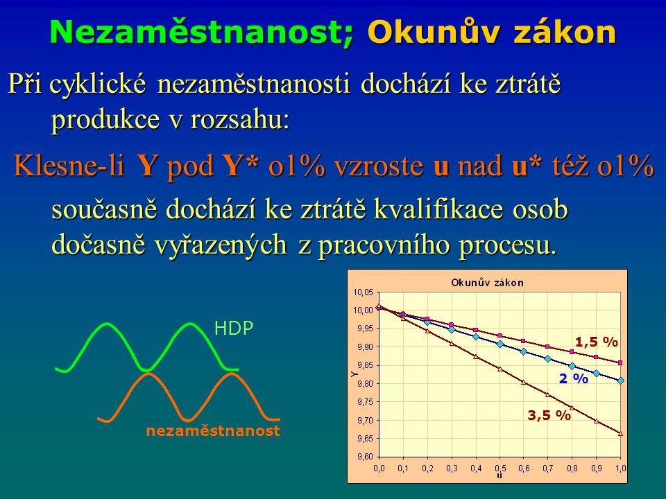 Nezaměstnanost; Okunův zákon Při cyklické nezaměstnanosti dochází ke ztrátě produkce v rozsahu: Klesne-li Y pod Y* o1% vzroste u nad u* též o1% součas