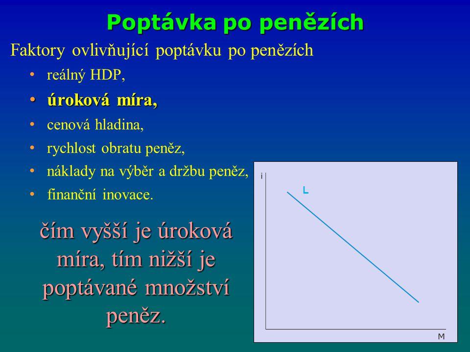 Poptávka po penězích Faktory ovlivňující poptávku po penězích reálný HDP, úroková míra, úroková míra, cenová hladina, rychlost obratu peněz, náklady n