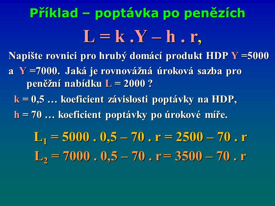 Příklad – poptávka po penězích L = k.Y – h. r, L = k.Y – h. r, Napište rovnici pro hrubý domácí produkt HDP Y =5000 a Y =7000. Jaká je rovnovážná úrok
