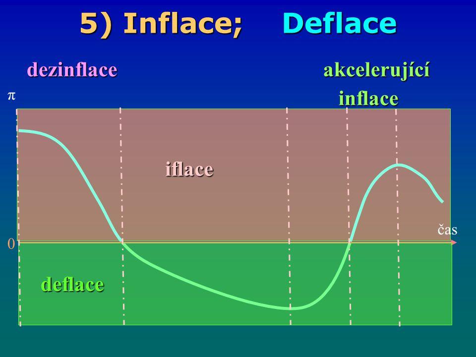 5) Inflace; Deflace dezinflace akcelerující dezinflace akcelerující inflace inflace čas π 0 deflace iflace