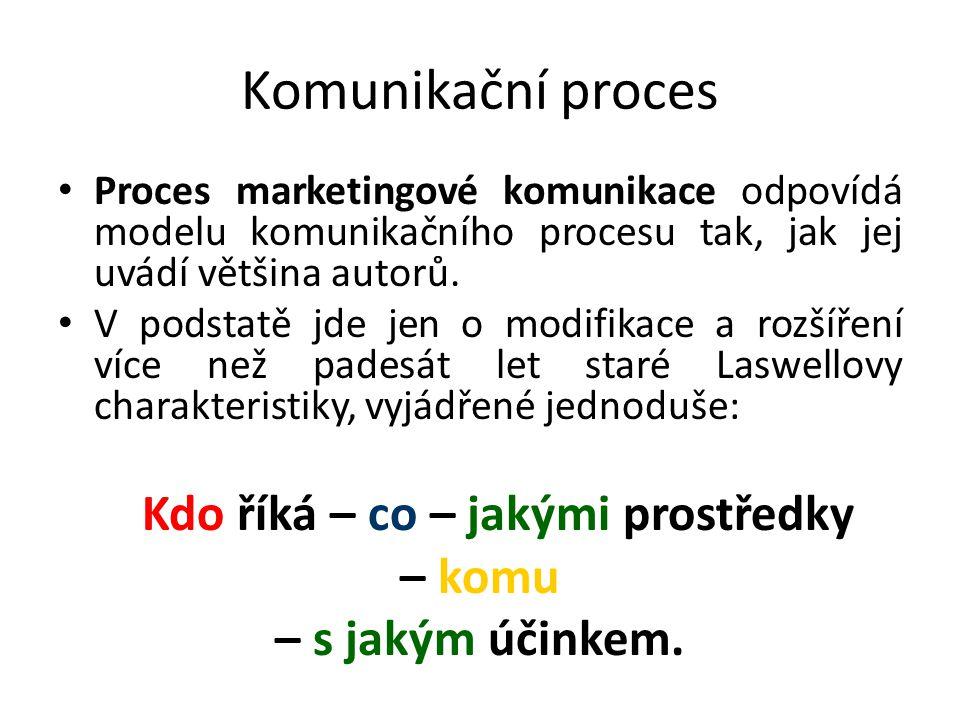 Komunikační proces Proces marketingové komunikace odpovídá modelu komunikačního procesu tak, jak jej uvádí většina autorů.