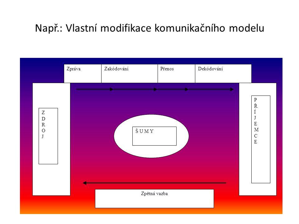 ZDROJZDROJ PŘÍJEMCEPŘÍJEMCE Š U M Y ZprávaZakódováníPřenosDekódování Zpětná vazba Např.: Vlastní modifikace komunikačního modelu