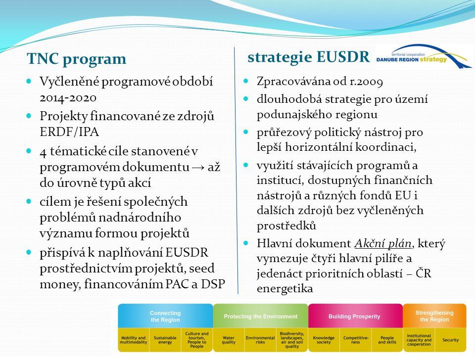 TNC program strategie EUSDR Vyčleněné programové období 2014-2020 Projekty financované ze zdrojů ERDF/IPA 4 tématické cíle stanovené v programovém dokumentu → až do úrovně typů akcí cílem je řešení společných problémů nadnárodního významu formou projektů přispívá k naplňování EUSDR prostřednictvím projektů, seed money, financováním PAC a DSP Zpracovávána od r.2009 dlouhodobá strategie pro území podunajského regionu průřezový politický nástroj pro lepší horizontální koordinaci, využití stávajících programů a institucí, dostupných finančních nástrojů a různých fondů EU i dalších zdrojů bez vyčleněných prostředků Hlavní dokument Akční plán, který vymezuje čtyři hlavní pilíře a jedenáct prioritních oblastí – ČR energetika