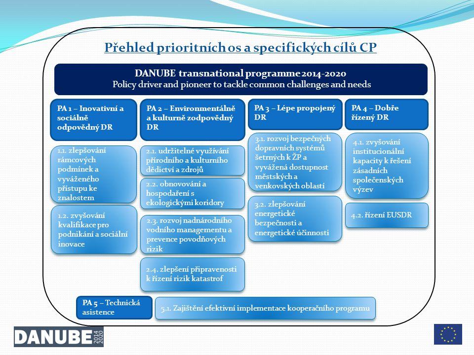 PA 1 – Inovativní a sociálně odpovědný DR PA 2 – Environmentálně a kulturně zodpovědný DR PA 3 – Lépe propojený DR PA 4 – Dobře řízený DR 1.1.