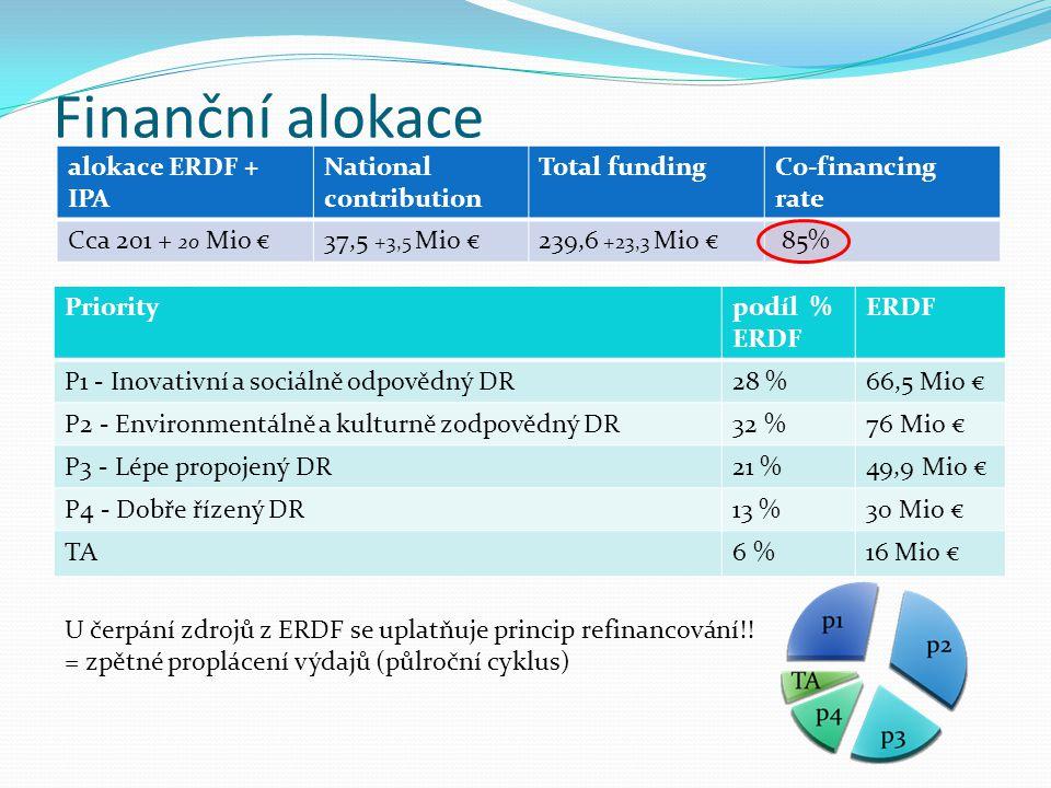 Finanční alokace alokace ERDF + IPA National contribution Total fundingCo-financing rate Cca 201 + 20 Mio €37,5 +3,5 Mio €239,6 +23,3 Mio € 85% Prioritypodíl % ERDF P1 - Inovativní a sociálně odpovědný DR28 %66,5 Mio € P2 - Environmentálně a kulturně zodpovědný DR32 %76 Mio € P3 - Lépe propojený DR21 %49,9 Mio € P4 - Dobře řízený DR13 %30 Mio € TA6 %16 Mio € U čerpání zdrojů z ERDF se uplatňuje princip refinancování!.