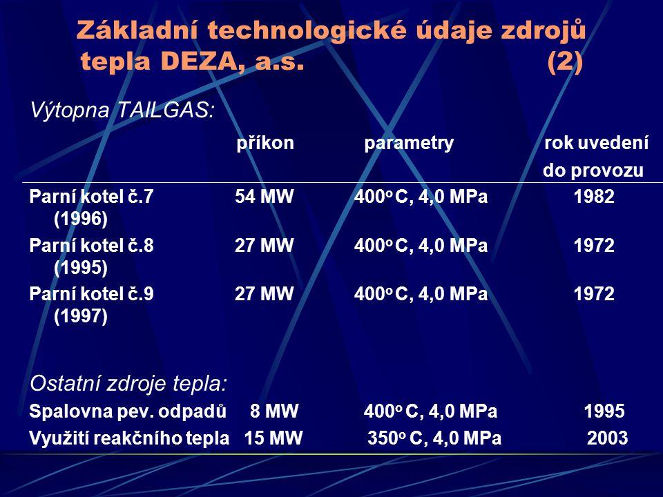 Základní technologické údaje zdrojů tepla DEZA, a.s. (2) Výtopna TAILGAS: příkon parametry rok uvedení do provozu Parní kotel č.7 54 MW 400 o C, 4,0 M