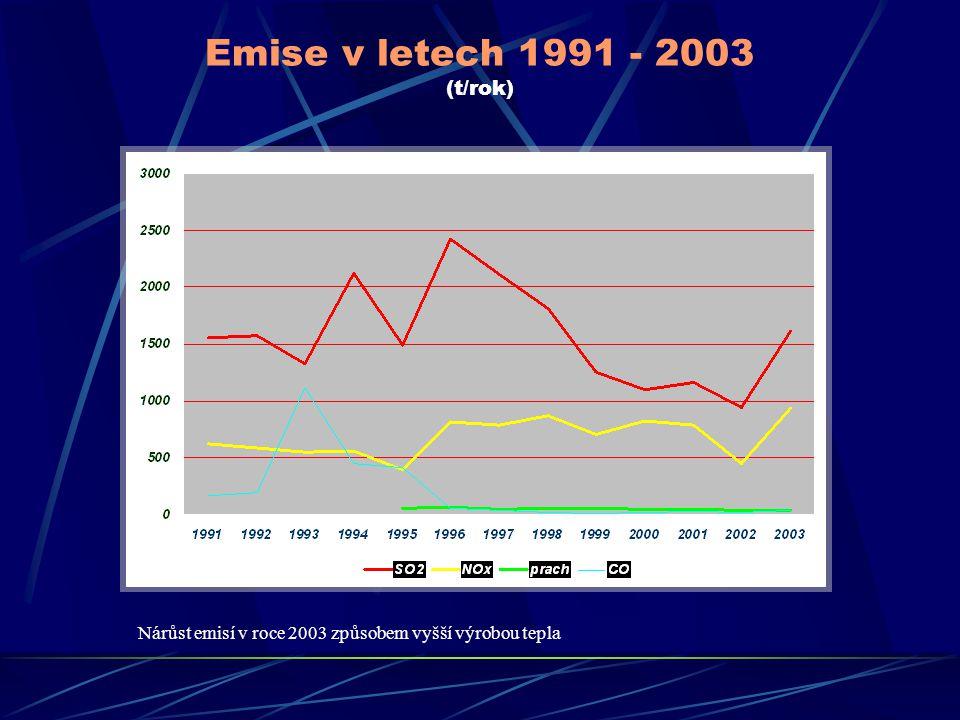 Emise v letech 1991 - 2003 (t/rok) Nárůst emisí v roce 2003 způsobem vyšší výrobou tepla