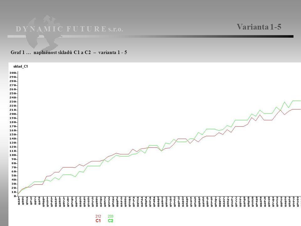 D Y N A M I C F U T U R E s.r.o. Varianta 1-5 Graf 1 … naplněnost skladů C1 a C2 – varianta 1 - 5