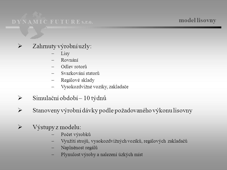 D Y N A M I C F U T U R E s.r.o. Naplněnost skladů C1 a C2 : Varianta M