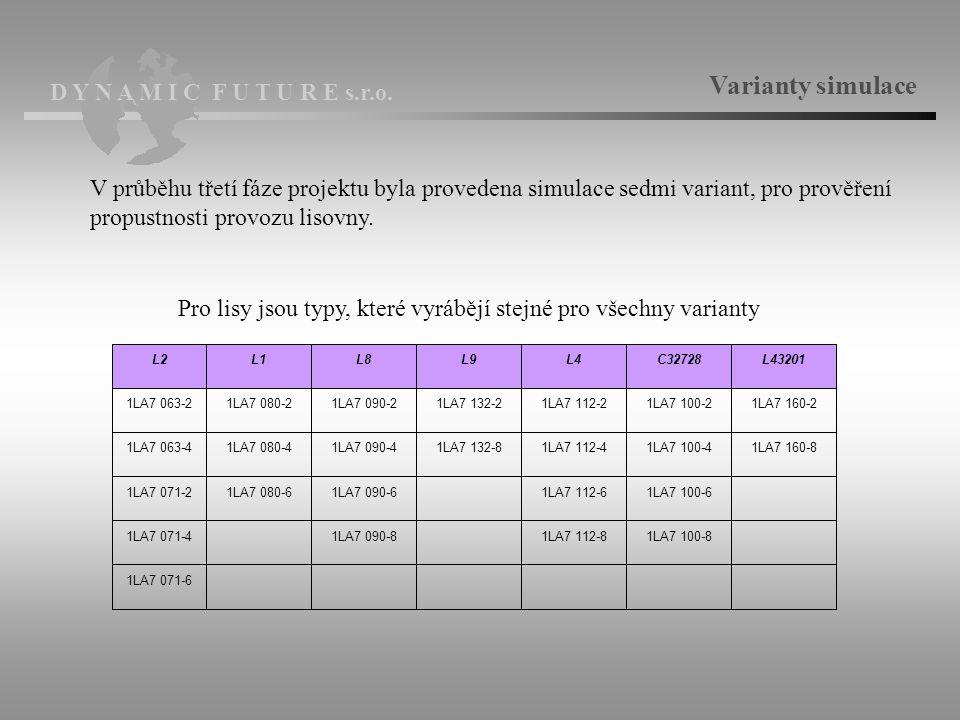 Varianty simulace V průběhu třetí fáze projektu byla provedena simulace sedmi variant, pro prověření propustnosti provozu lisovny.