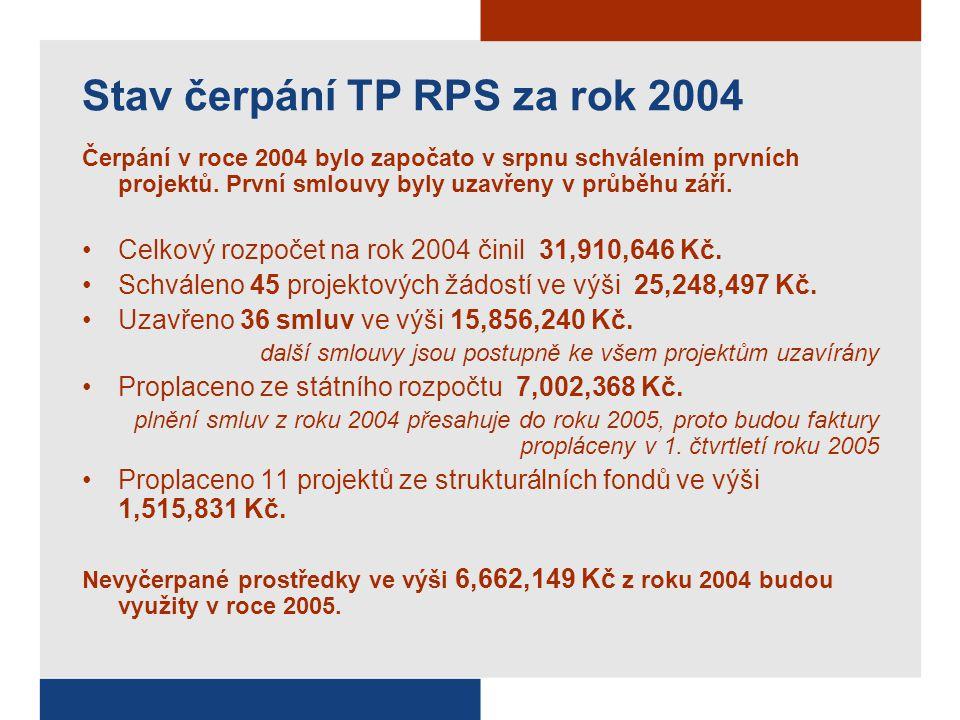 Stav čerpání TP RPS za rok 2004 Čerpání v roce 2004 bylo započato v srpnu schválením prvních projektů. První smlouvy byly uzavřeny v průběhu září. Cel