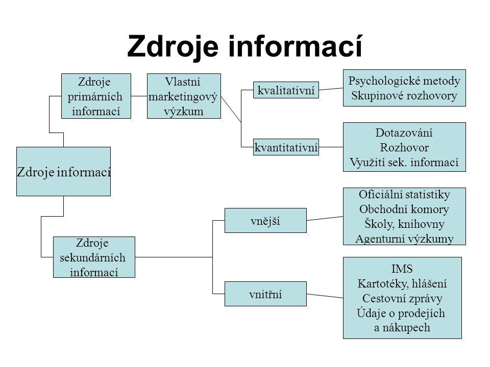 Zdroje informací Zdroje primárních informací Vlastní marketingový výzkum kvalitativní kvantitativní Zdroje sekundárních informací vnější vnitřní Psychologické metody Skupinové rozhovory Dotazování Rozhovor Využití sek.