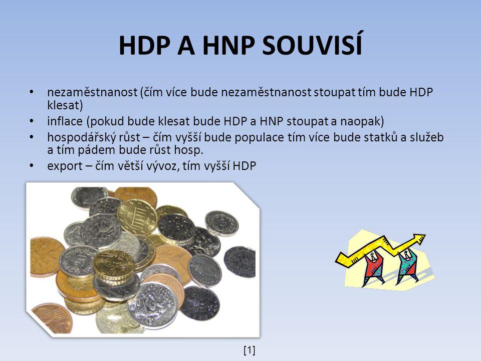 HDP A HNP SOUVISÍ nezaměstnanost (čím více bude nezaměstnanost stoupat tím bude HDP klesat) inflace (pokud bude klesat bude HDP a HNP stoupat a naopak) hospodářský růst – čím vyšší bude populace tím více bude statků a služeb a tím pádem bude růst hosp.