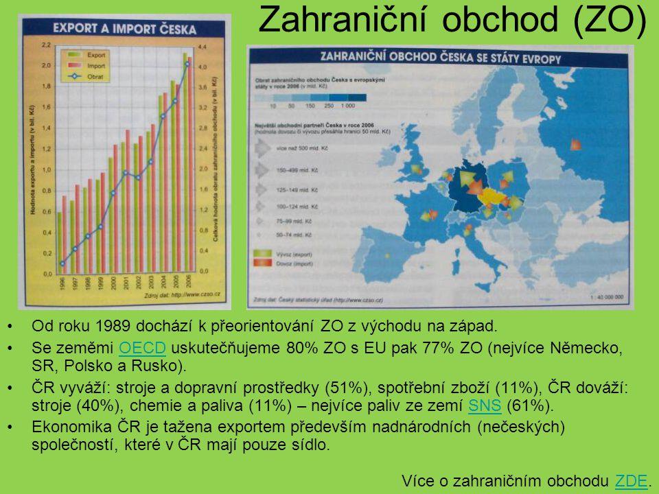 Zahraniční obchod (ZO) Od roku 1989 dochází k přeorientování ZO z východu na západ. Se zeměmi OECD uskutečňujeme 80% ZO s EU pak 77% ZO (nejvíce Němec