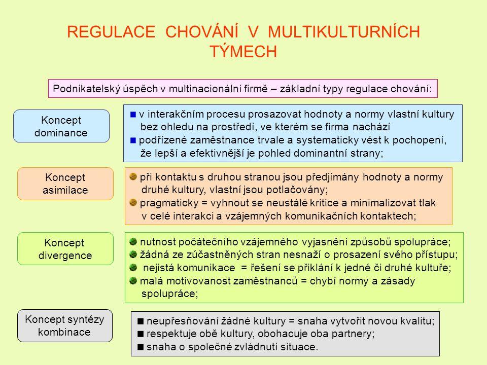 REGULACE CHOVÁNÍ V MULTIKULTURNÍCH TÝMECH Podnikatelský úspěch v multinacionální firmě – základní typy regulace chování: Koncept dominance Koncept asi