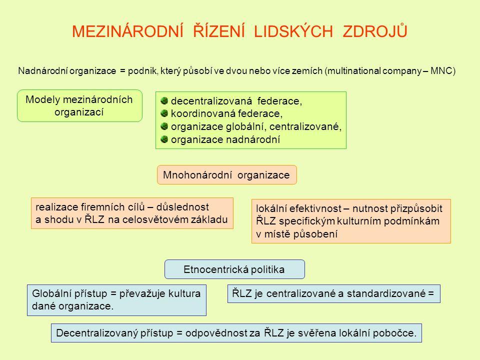 MEZINÁRODNÍ ŘÍZENÍ LIDSKÝCH ZDROJŮ Nadnárodní organizace = podnik, který působí ve dvou nebo více zemích (multinational company – MNC) Modely mezináro