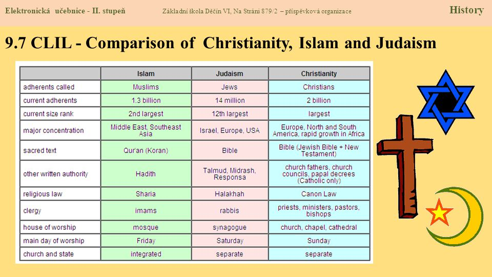 9.7 CLIL - Comparison of Christianity, Islam and Judaism Elektronická učebnice - II. stupeň Základní škola Děčín VI, Na Stráni 879/2 – příspěvková org
