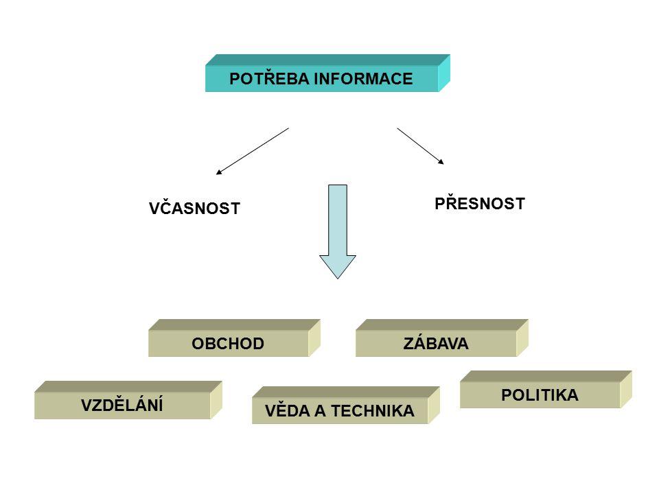 POTŘEBA INFORMACE VZDĚLÁNÍ OBCHODZÁBAVA POLITIKA VČASNOST PŘESNOST VĚDA A TECHNIKA