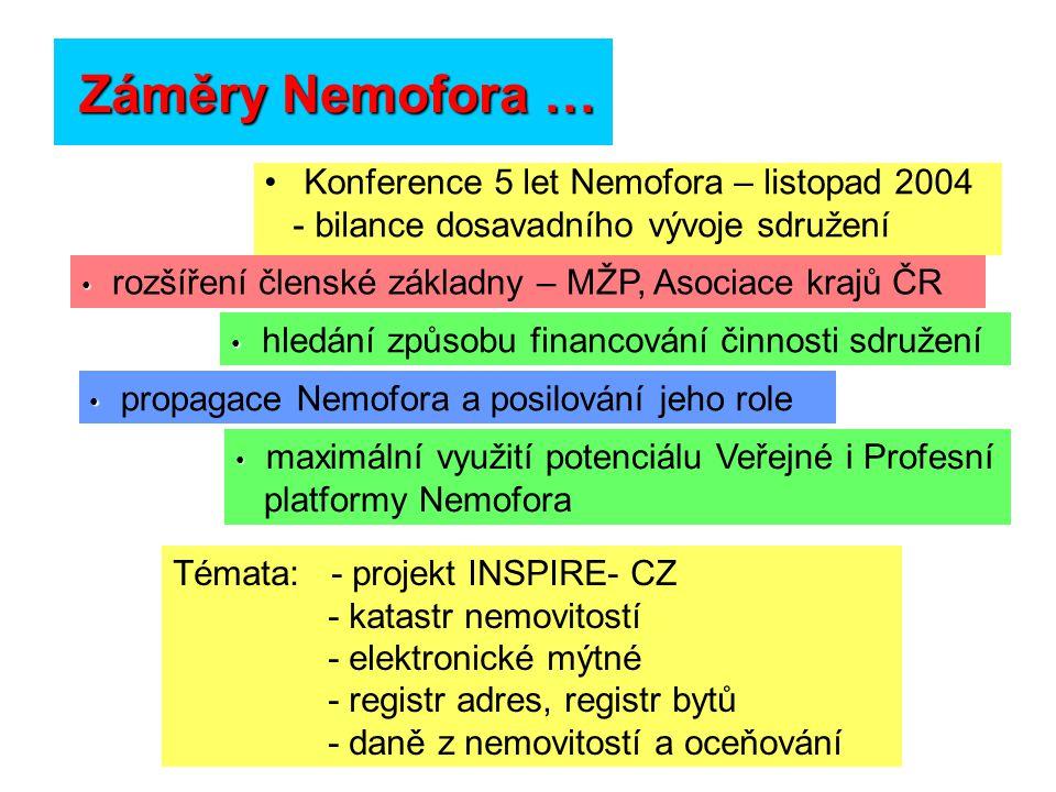 Záměry Nemofora … Konference 5 let Nemofora – listopad 2004 - bilance dosavadního vývoje sdružení rozšíření členské základny – MŽP, Asociace krajů ČR