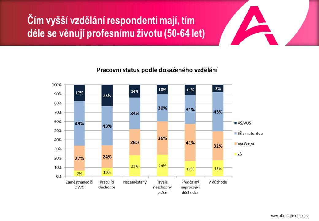 www. alternativaplus.cz Čím vyšší vzdělání respondenti mají, tím déle se věnují profesnímu životu (50-64 let)