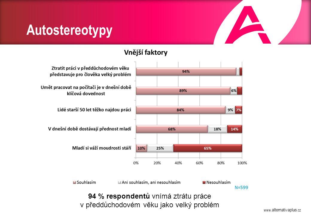 www. alternativaplus.cz Autostereotypy 94 % respondentů vnímá ztrátu práce v předdůchodovém věku jako velký problém