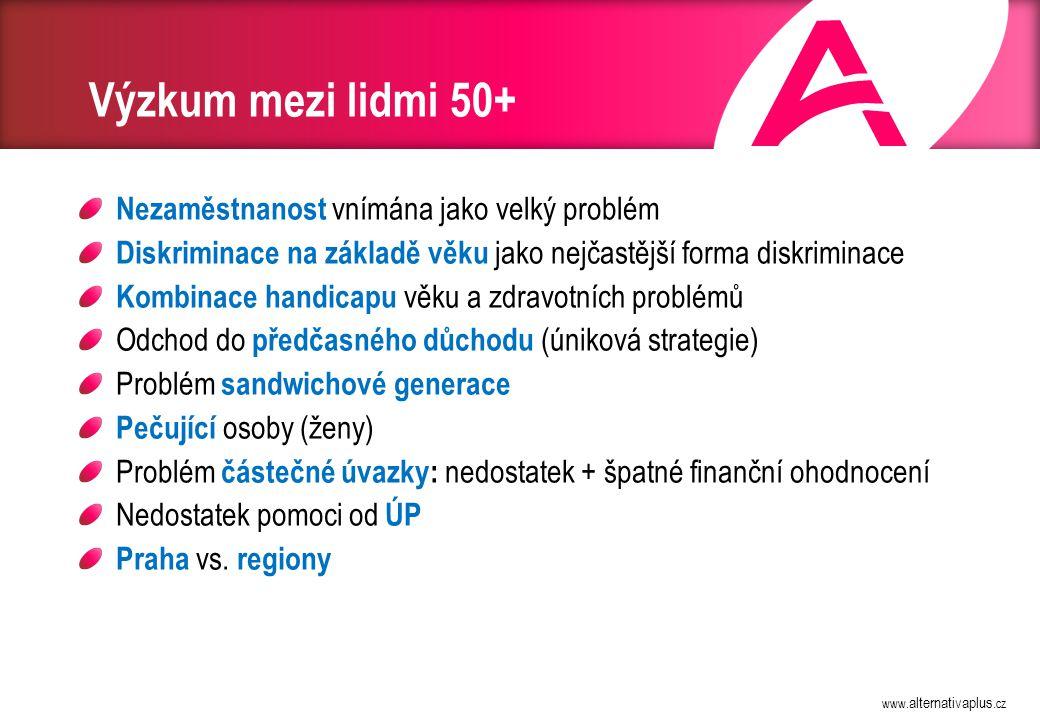 www. alternativaplus.cz Výzkum mezi lidmi 50+ Nezaměstnanost vnímána jako velký problém Diskriminace na základě věku jako nejčastější forma diskrimina