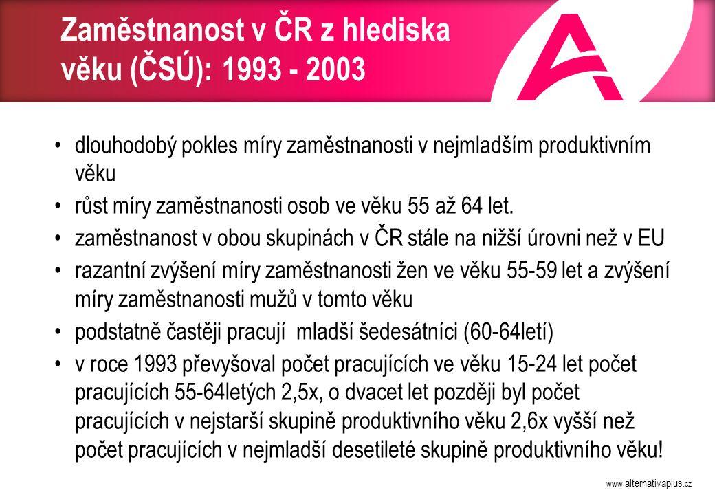 www. alternativaplus.cz Zaměstnanost v ČR z hlediska věku (ČSÚ): 1993 - 2003 dlouhodobý pokles míry zaměstnanosti v nejmladším produktivním věku růst
