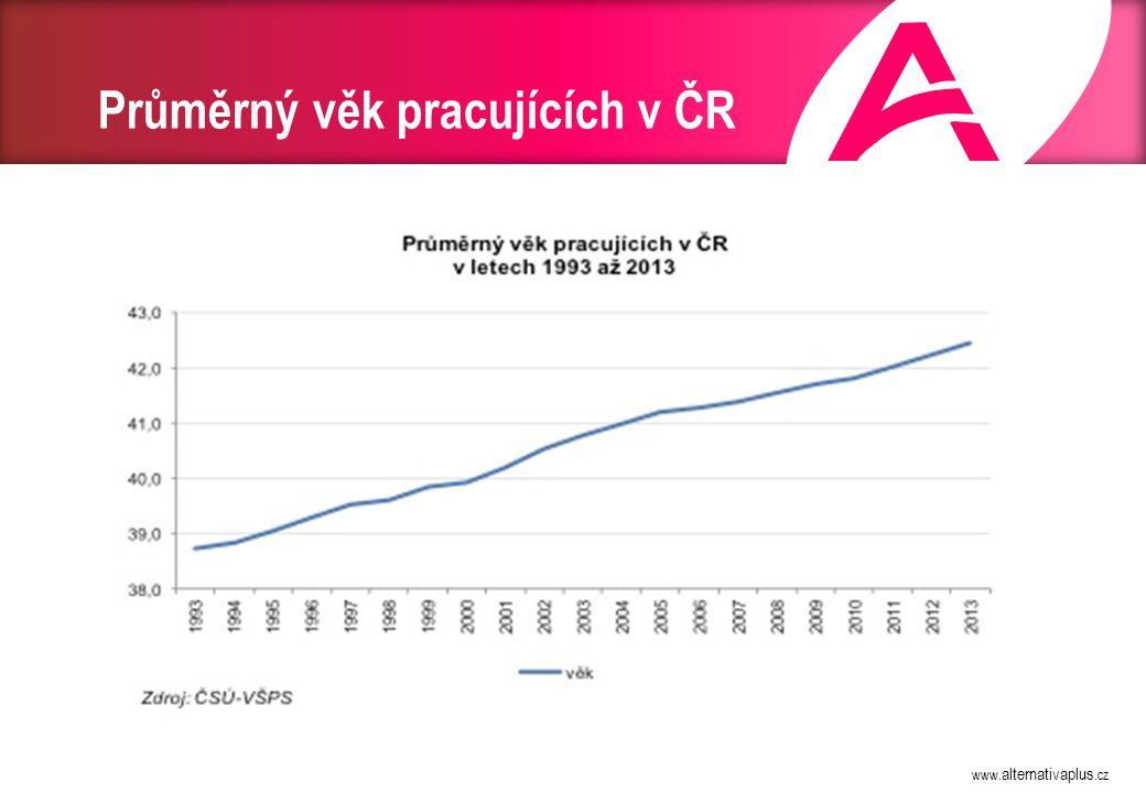 www. alternativaplus.cz Průměrný věk pracujících v ČR
