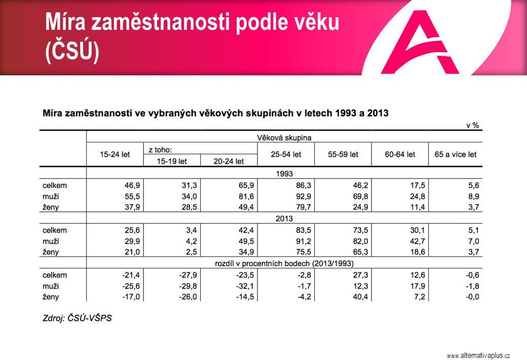www. alternativaplus.cz Míra zaměstnanosti podle věku (ČSÚ)