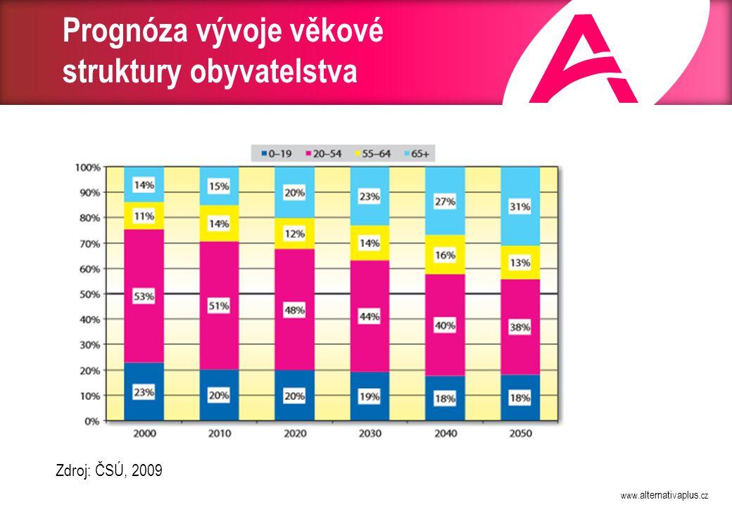 www. alternativaplus.cz Prognóza vývoje věkové struktury obyvatelstva Zdroj: ČSÚ, 2009