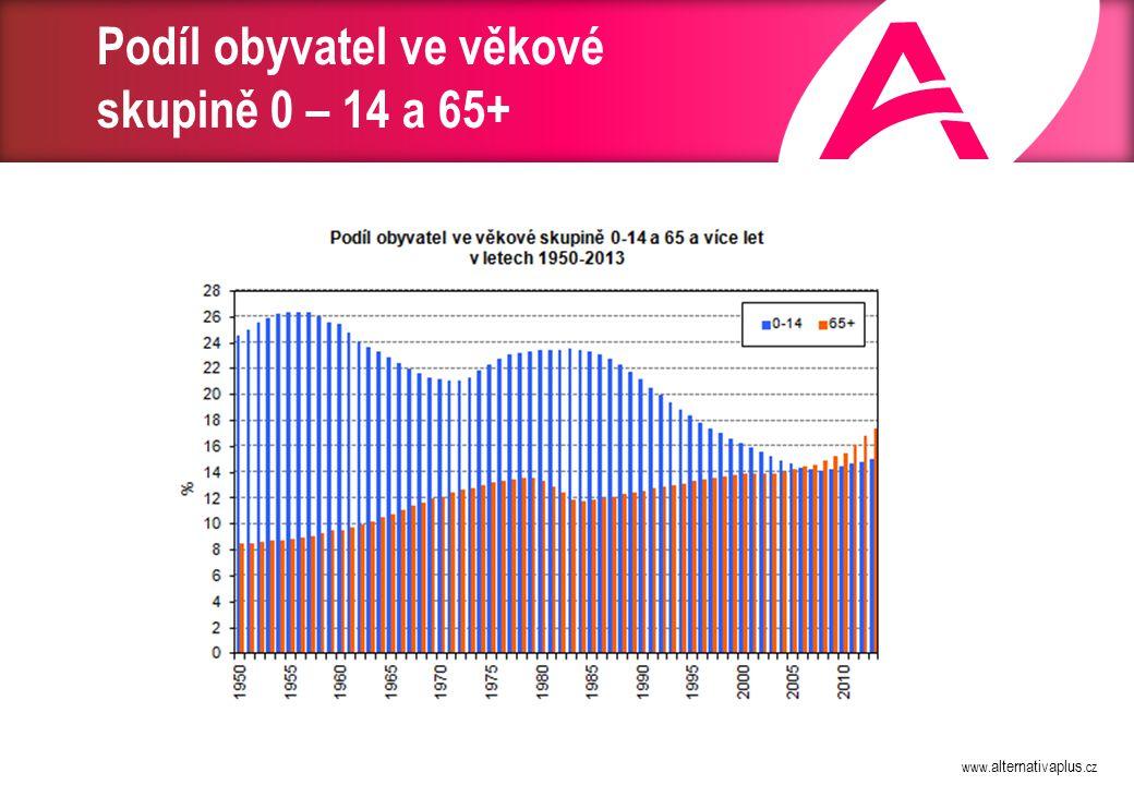 www. alternativaplus.cz Podíl obyvatel ve věkové skupině 0 – 14 a 65+