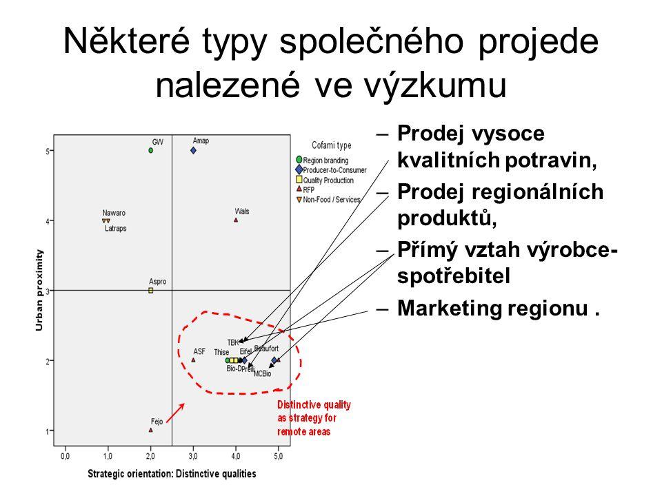 Některé typy společného projede nalezené ve výzkumu –Prodej vysoce kvalitních potravin, –Prodej regionálních produktů, –Přímý vztah výrobce- spotřebitel –Marketing regionu.