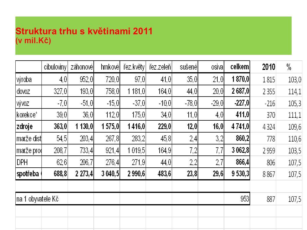 Struktura trhu s květinami 2011 (v mil.Kč)