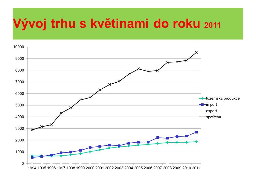 Vývoj trhu s květinami do roku 2011