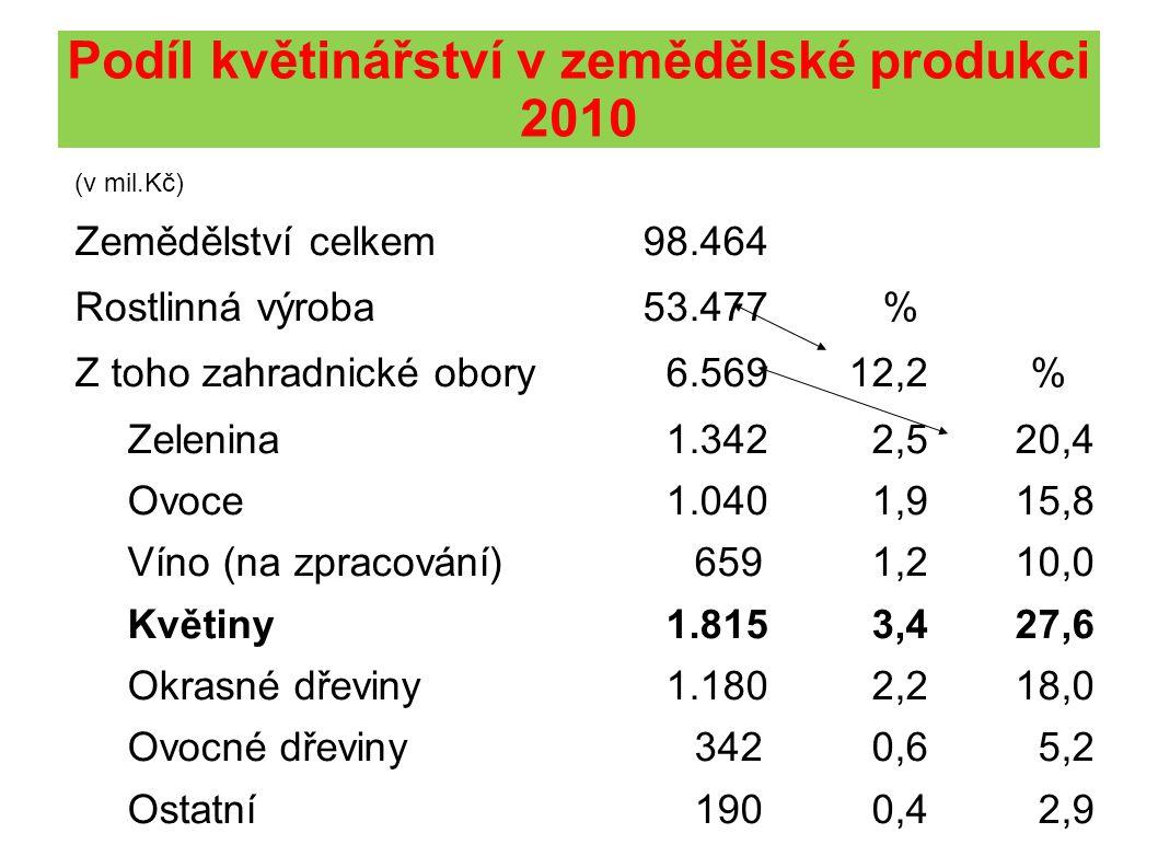 Podíl květinářství v zemědělské produkci 2010 (v mil.Kč) Zemědělství celkem98.464 Rostlinná výroba53.477 % Z toho zahradnické obory 6.56912,2 % Zelenina 1.342 2,5 20,4 Ovoce 1.040 1,9 15,8 Víno (na zpracování)659 1,2 10,0 Květiny 1.815 3,4 27,6 Okrasné dřeviny 1.180 2,2 18,0 Ovocné dřeviny342 0,6 5,2 Ostatní190 0,4 2,9