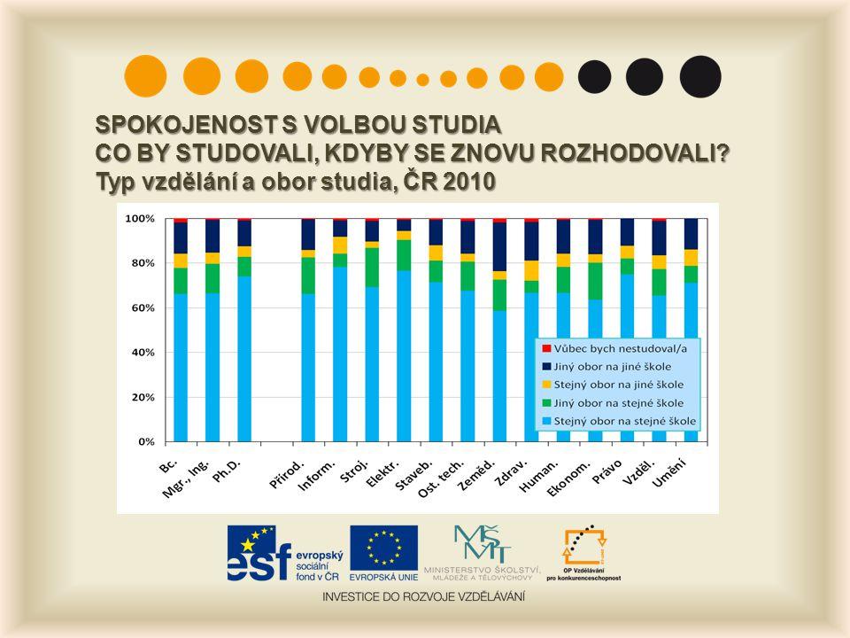 SPOKOJENOST S VOLBOU STUDIA CO BY STUDOVALI, KDYBY SE ZNOVU ROZHODOVALI? Typ vzdělání a obor studia, ČR 2010