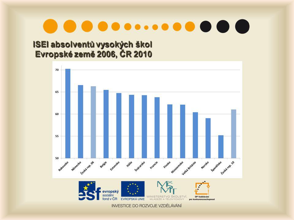 ISEI absolventů vysokých škol Evropské země 2006, ČR 2010