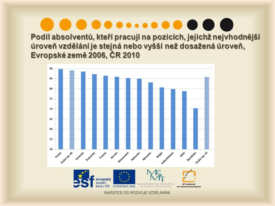 Podíl absolventů, kteří pracují na pozicích, jejichž nejvhodnější úroveň vzdělání je stejná nebo vyšší než dosažená úroveň, Evropské země 2006, ČR 201