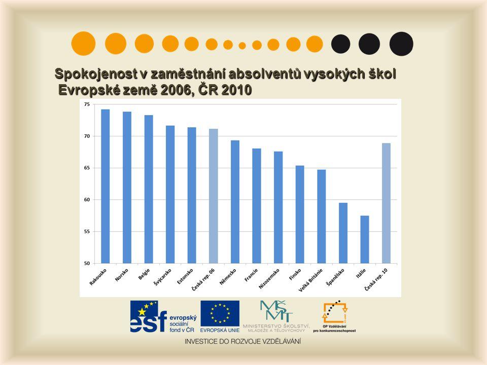 Spokojenost v zaměstnání absolventů vysokých škol Evropské země 2006, ČR 2010