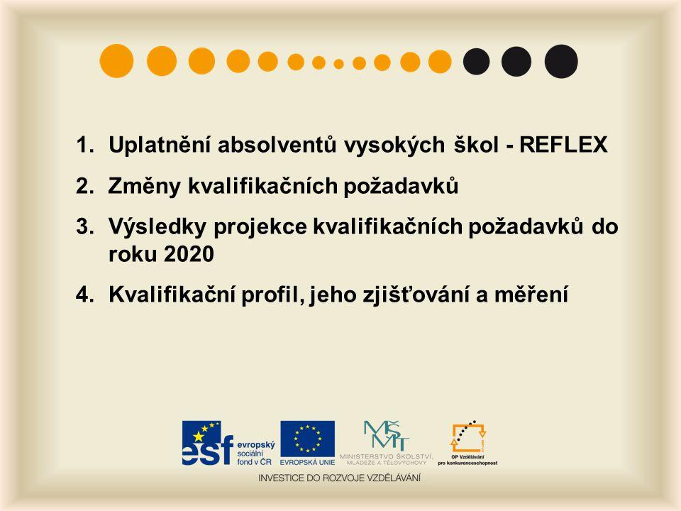 """Mezinárodní výzkumy uplatnění absolventů Výzkum uplatnění absolventů v ČR jako součást mezinárodních projektů – CHEERS a REFLEX Projekt CHEERS - """"Careers after Higher Education: a European Research Study , 1998–2000, 12 zemí, sebrán vzorek 4 tisíc absolventů ISCED 5A z let 1994-1995 Projekt REFLEX - """"The Flexible Professional in the Knowledge Society: New Demands on Higher Education in Europe , 2004– 2007, 16 zemí, vzorek omezen na absolventy ISCED 5A, v ČR sebrány dotazníky od 6794 absolventů, nevážený vzorek obsahoval 17 % bakalářů a 82 % magistrů, 1 % doktorů 2010 – Reflex 2010"""