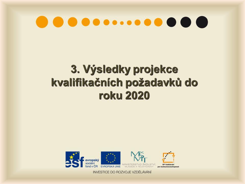 3.Výsledky projekce kvalifikačních požadavků do roku 2020