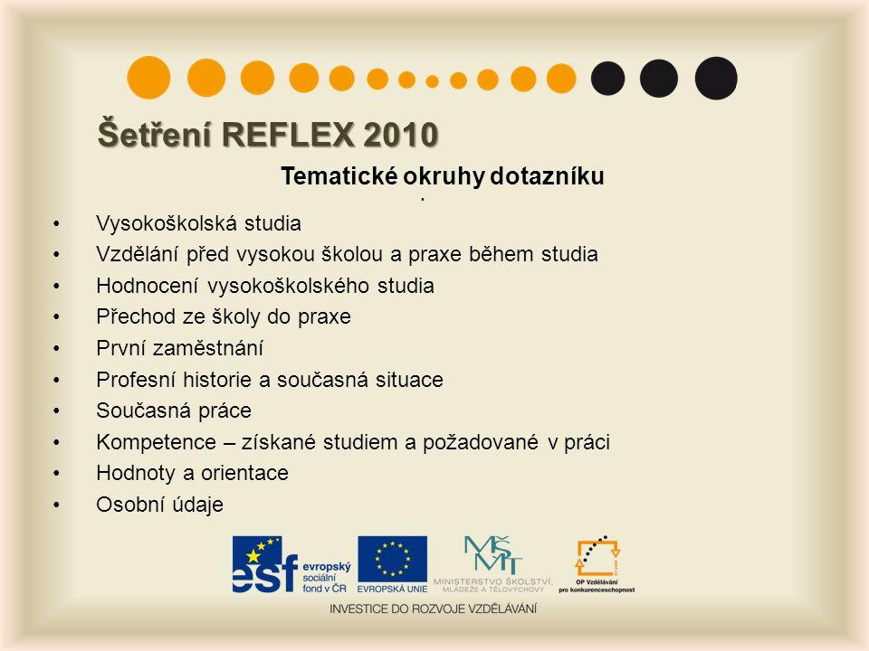 Šetření REFLEX 2010 Tematické okruhy dotazníku Vysokoškolská studia Vzdělání před vysokou školou a praxe během studia Hodnocení vysokoškolského studia