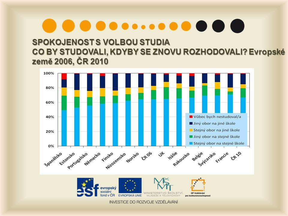 SPOKOJENOST S VOLBOU STUDIA CO BY STUDOVALI, KDYBY SE ZNOVU ROZHODOVALI? Evropské země 2006, ČR 2010