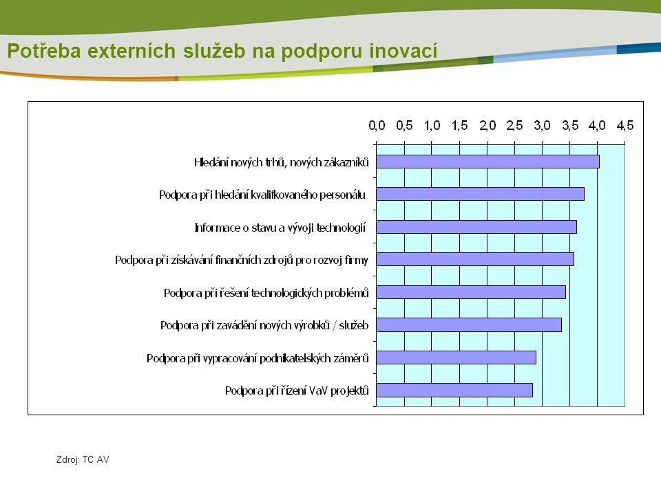 Potřeba externích služeb na podporu inovací Zdroj: TC AV